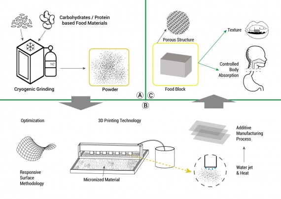 3-D Printed Food Could Change How We Eat